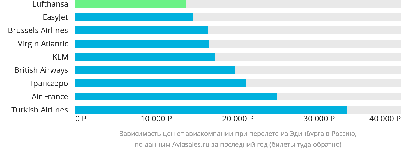 Динамика цен в зависимости от авиакомпании, совершающей перелет из Эдинбурга в Россию