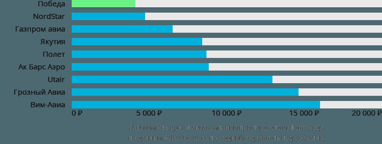 Динамика цен в зависимости от авиакомпании, совершающей перелет из Белгорода