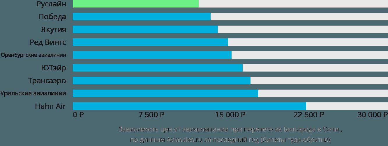 Динамика цен в зависимости от авиакомпании, совершающей перелет из Белгорода в Сочи