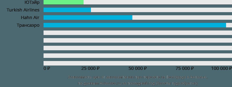Динамика цен в зависимости от авиакомпании, совершающей перелет из Белгорода в Анталью