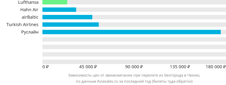 Динамика цен в зависимости от авиакомпании, совершающей перелёт из Белгорода в Чехию