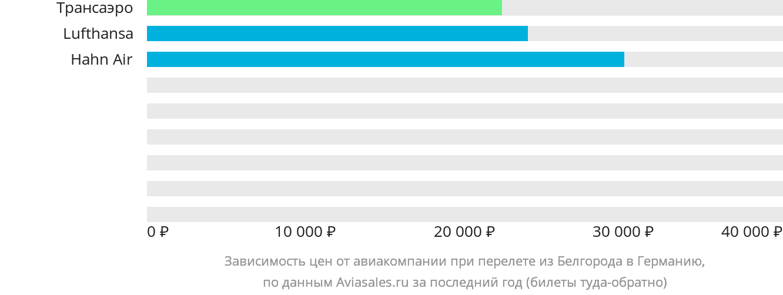 Динамика цен в зависимости от авиакомпании, совершающей перелёт из Белгорода в Германию
