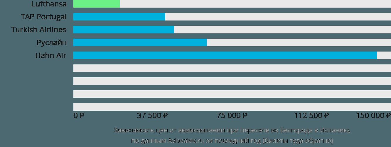 Динамика цен в зависимости от авиакомпании, совершающей перелет из Белгорода в Испанию
