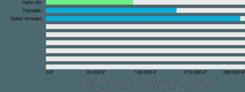 Динамика цен в зависимости от авиакомпании, совершающей перелет из Белгорода в Гоа