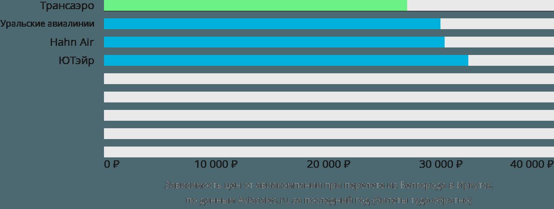 Динамика цен в зависимости от авиакомпании, совершающей перелет из Белгорода в Иркутск