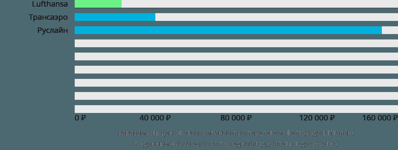 Динамика цен в зависимости от авиакомпании, совершающей перелет из Белгорода в Италию