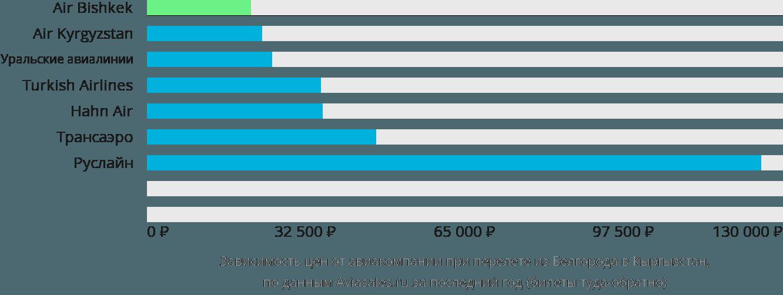 Динамика цен в зависимости от авиакомпании, совершающей перелет из Белгорода в Кыргызстан