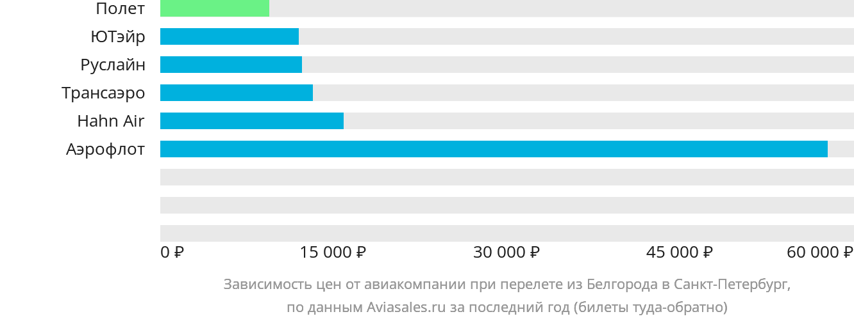 Динамика цен в зависимости от авиакомпании, совершающей перелет из Белгорода в Санкт-Петербург