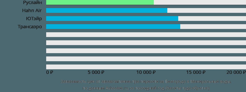 Динамика цен в зависимости от авиакомпании, совершающей перелет из Белгорода в Минеральные воды