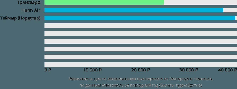 Динамика цен в зависимости от авиакомпании, совершающей перелет из Белгорода в Норильск