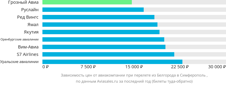 Динамика цен в зависимости от авиакомпании, совершающей перелет из Белгорода в Симферополь (Крым)