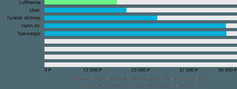 Динамика цен в зависимости от авиакомпании, совершающей перелёт из Белгорода в Турцию