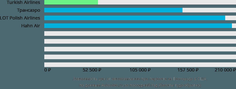 Динамика цен в зависимости от авиакомпании, совершающей перелет из Белгорода в США