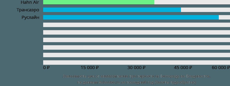 Динамика цен в зависимости от авиакомпании, совершающей перелет из Белгорода во Владивосток