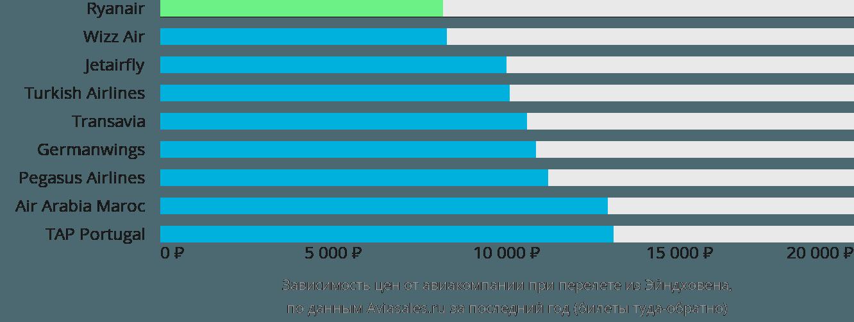 Динамика цен в зависимости от авиакомпании, совершающей перелет из Эйндховена