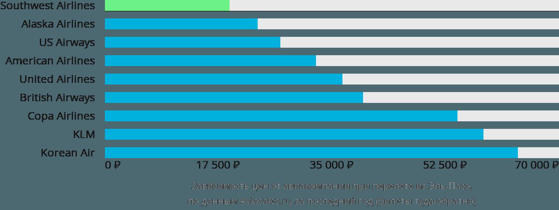 Динамика цен в зависимости от авиакомпании, совершающей перелет из Эль-Пасо