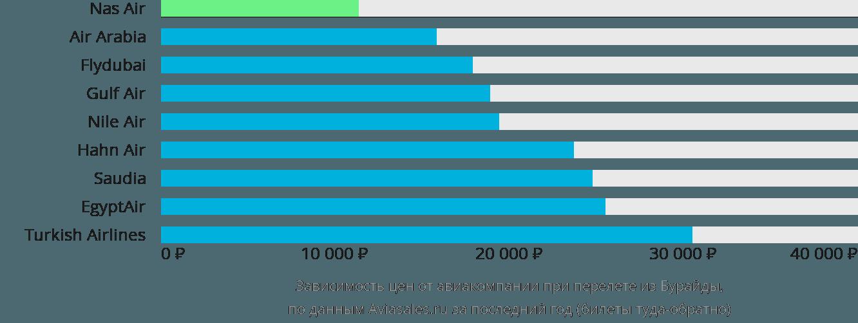 Динамика цен в зависимости от авиакомпании, совершающей перелет из Бурайды