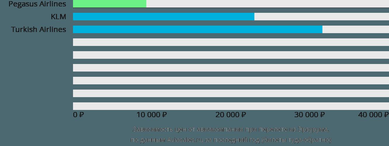 Динамика цен в зависимости от авиакомпании, совершающей перелет из Эрзурума