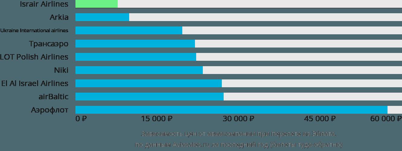 Динамика цен в зависимости от авиакомпании, совершающей перелет из Эйлата