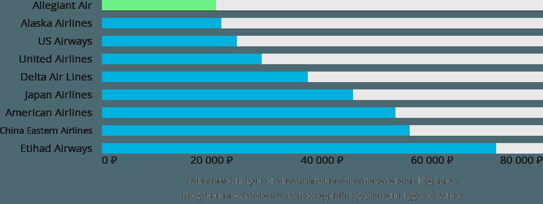 Динамика цен в зависимости от авиакомпании, совершающей перелет из Юджина