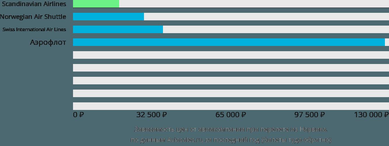 Динамика цен в зависимости от авиакомпании, совершающей перелет из Нарвика