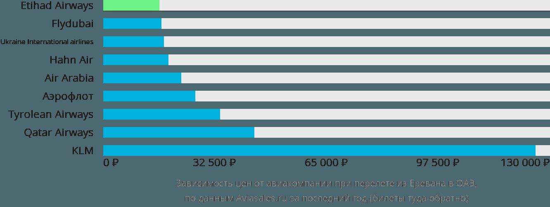 Динамика цен в зависимости от авиакомпании, совершающей перелёт из Еревана в ОАЭ