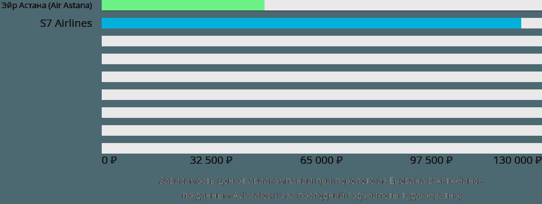 Динамика цен в зависимости от авиакомпании, совершающей перелет из Еревана в Актюбинск
