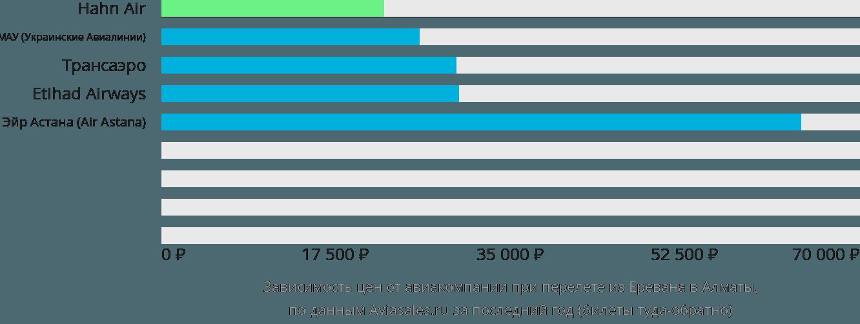 Динамика цен в зависимости от авиакомпании, совершающей перелет из Еревана в Алматы