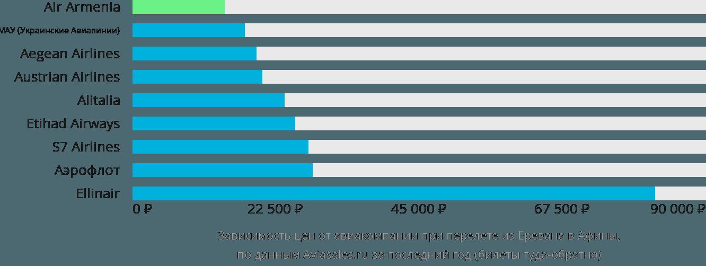 Динамика цен в зависимости от авиакомпании, совершающей перелет из Еревана в Афины