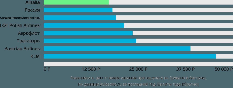 Динамика цен в зависимости от авиакомпании, совершающей перелет из Еревана в Австрию