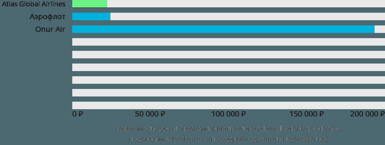 Динамика цен в зависимости от авиакомпании, совершающей перелет из Еревана в Анталью