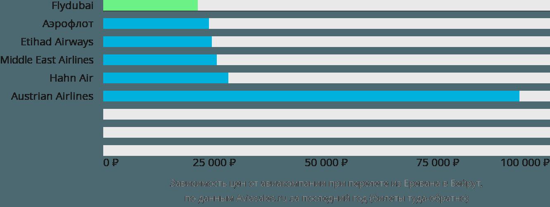 Динамика цен в зависимости от авиакомпании, совершающей перелет из Еревана в Бейрут