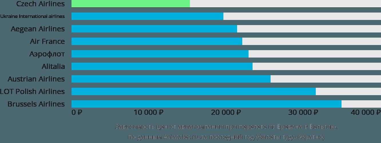 Динамика цен в зависимости от авиакомпании, совершающей перелет из Еревана в Бельгию