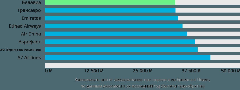 Динамика цен в зависимости от авиакомпании, совершающей перелет из Еревана в Пекин