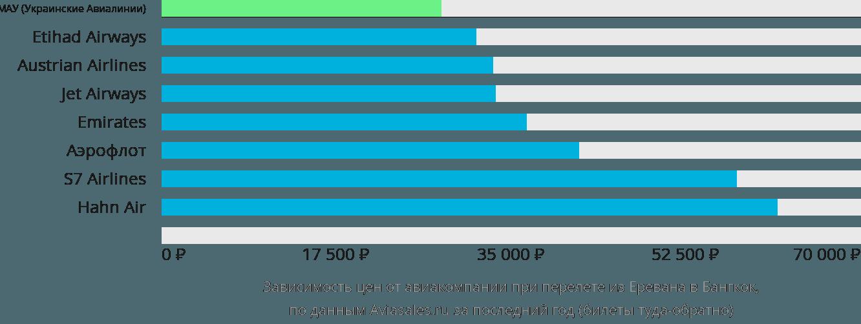 Динамика цен в зависимости от авиакомпании, совершающей перелет из Еревана в Бангкок