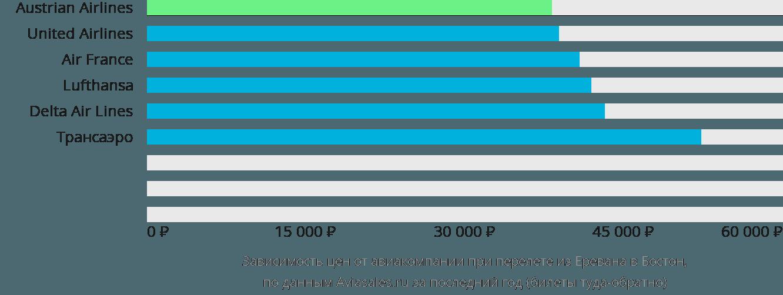 Динамика цен в зависимости от авиакомпании, совершающей перелет из Еревана в Бостон