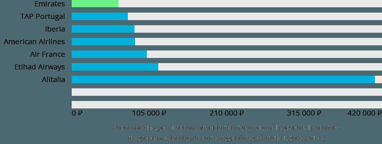 Динамика цен в зависимости от авиакомпании, совершающей перелет из Еревана в Бразилию