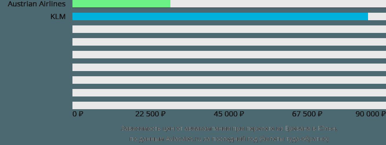 Динамика цен в зависимости от авиакомпании, совершающей перелет из Еревана в Кёльн