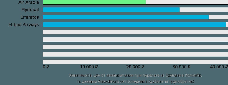 Динамика цен в зависимости от авиакомпании, совершающей перелет из Еревана в Коломбо