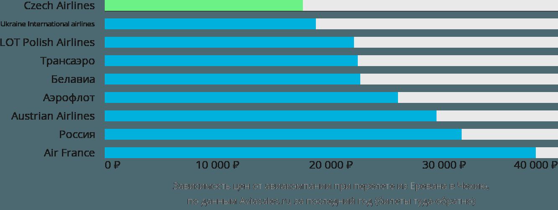 Динамика цен в зависимости от авиакомпании, совершающей перелет из Еревана в Чехию