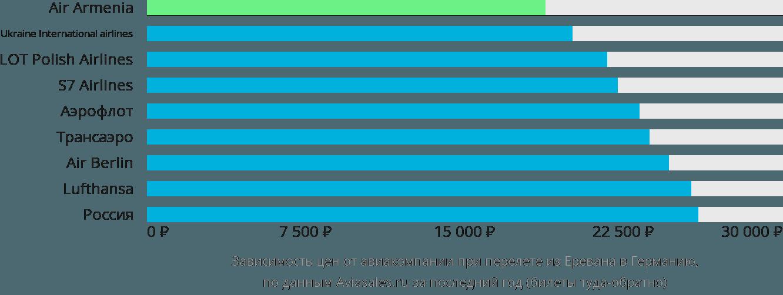Динамика цен в зависимости от авиакомпании, совершающей перелет из Еревана в Германию