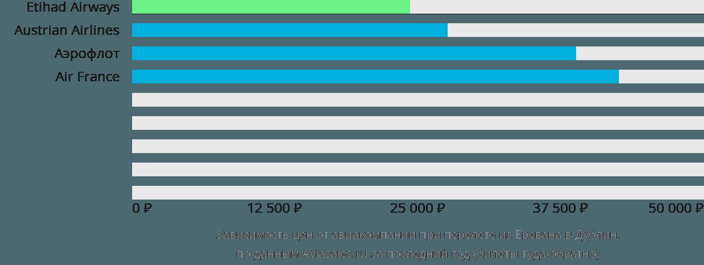 Динамика цен в зависимости от авиакомпании, совершающей перелет из Еревана в Дублин