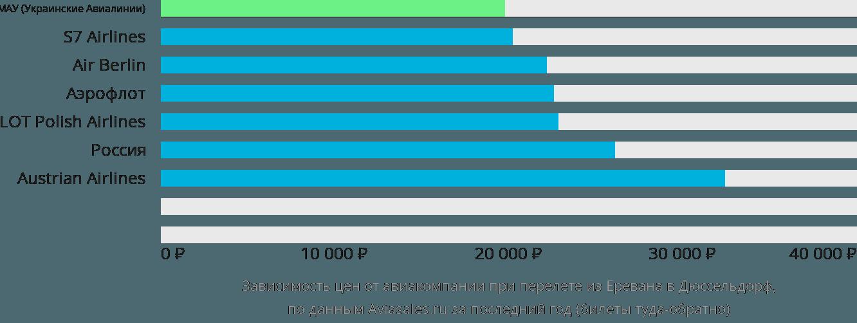 Динамика цен в зависимости от авиакомпании, совершающей перелет из Еревана в Дюссельдорф