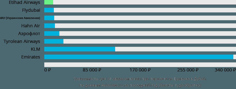 Динамика цен в зависимости от авиакомпании, совершающей перелет из Еревана в Дубай