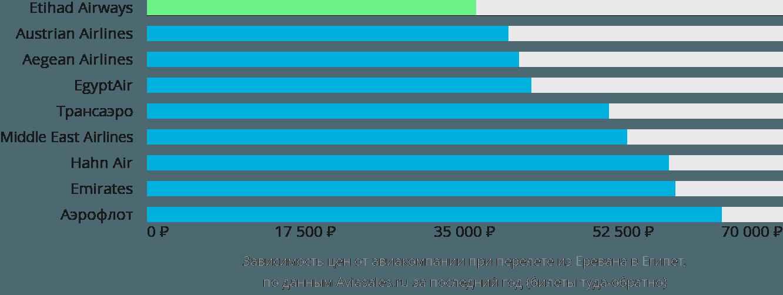 Динамика цен в зависимости от авиакомпании, совершающей перелет из Еревана в Египет