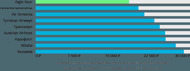 Динамика цен в зависимости от авиакомпании, совершающей перелёт из Еревана во Францию