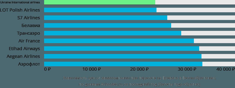 Динамика цен в зависимости от авиакомпании, совершающей перелёт из Еревана в Великобританию