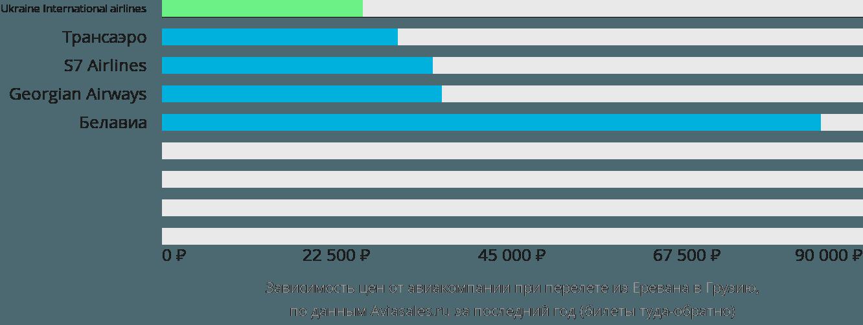 Динамика цен в зависимости от авиакомпании, совершающей перелёт из Еревана в Грузию
