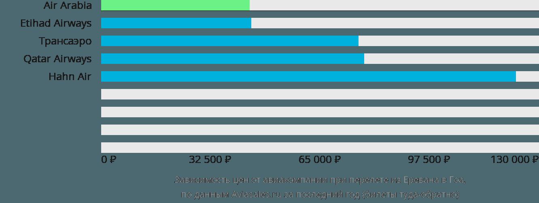 Динамика цен в зависимости от авиакомпании, совершающей перелет из Еревана в Гоа