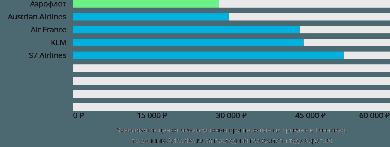 Динамика цен в зависимости от авиакомпании, совершающей перелет из Еревана в Ганновер